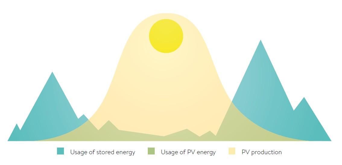 Batterianlæg kan forbedre brugen af solcellestrøm henover et døgn.